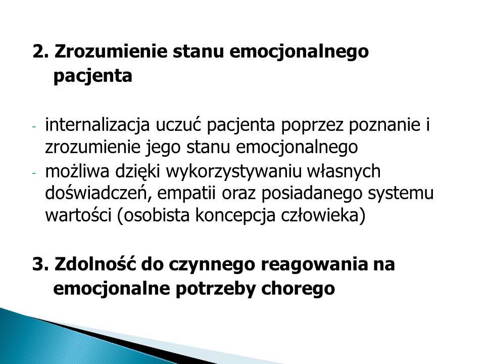 2. Zrozumienie stanu emocjonalnego pacjenta - internalizacja uczuć pacjenta poprzez poznanie i zrozumienie jego stanu emocjonalnego - możliwa dzięki w