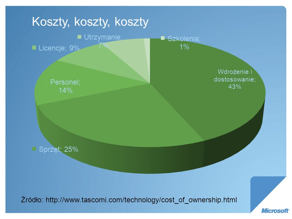 Koszty, koszty, koszty Źródło: http://www.tascomi.com/technology/cost_of_ownership.html