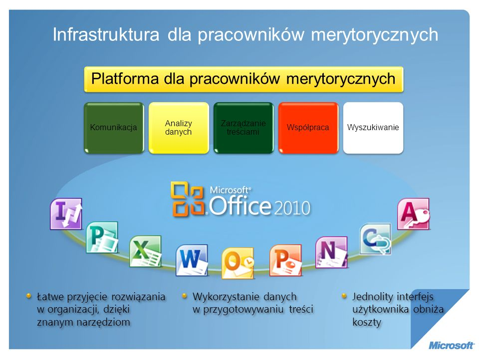 Produkty Microsoft – jak są postrzegane SharePoint Wszystko Portal intranet, Wspoldzielnie dokumentów Procesy i obieg dokumentow Praca grupowa Wymiana pracowników Oceny Ankiety Blogi