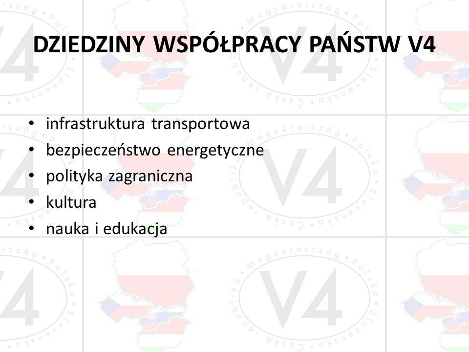 DZIEDZINY WSPÓŁPRACY PAŃSTW V4 infrastruktura transportowa bezpieczeństwo energetyczne polityka zagraniczna kultura nauka i edukacja