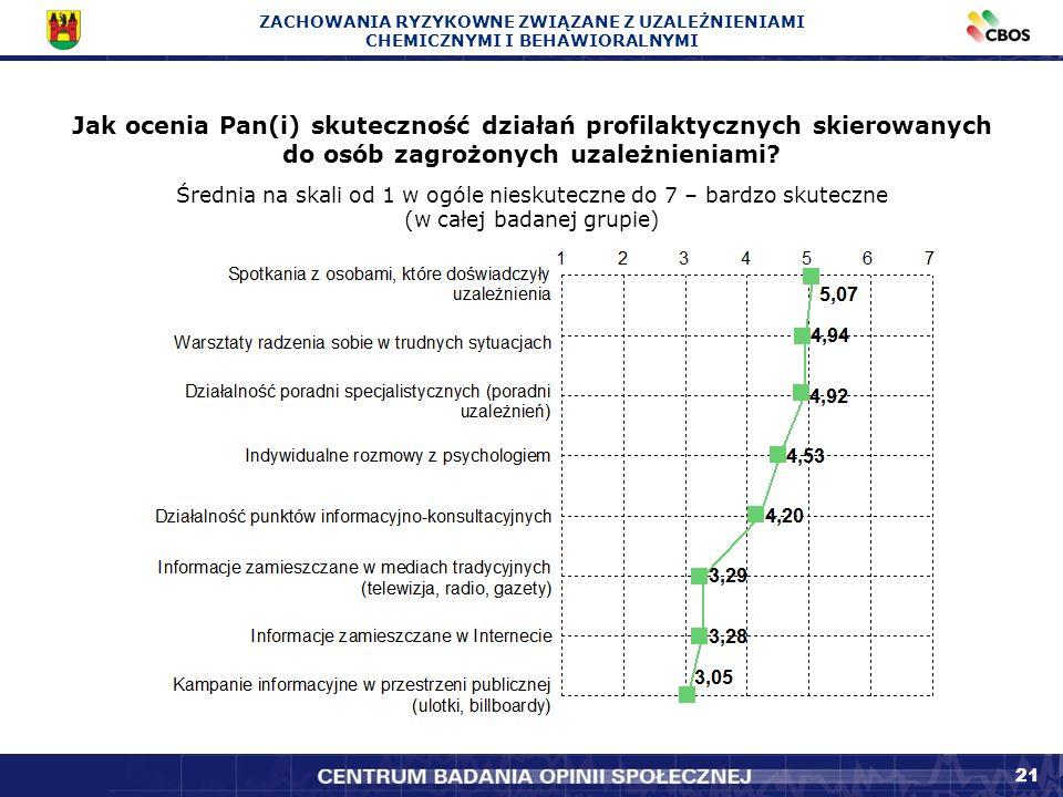 21 Jak ocenia Pan(i) skuteczność działań profilaktycznych skierowanych do osób zagrożonych uzależnieniami.