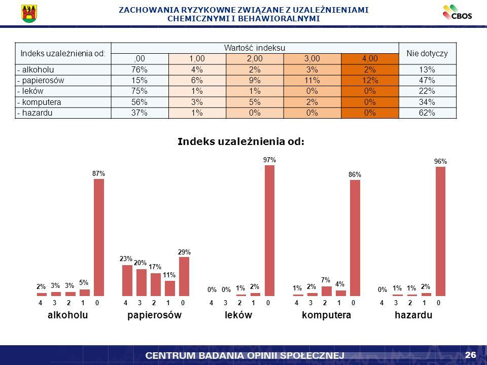 26 Indeks uzależnienia od: Wartość indeksu Nie dotyczy,001,002,003,004,00 - alkoholu76%4%2%3%2%13% - papierosów15%6%9%11%12%47% - leków75%1% 0% 22% - komputera56%3%5%2%0%34% - hazardu37%1%0% 62% Indeks uzależnienia od: 2% 3% 5% 87% 23% 20% 17% 11% 29% 0% 1% 2% 97% 1% 2% 7% 4% 86% 0% 1% 2% 96% 4321043210432104321043210 alkoholupapierosówlekówkomputerahazardu ZACHOWANIA RYZYKOWNE ZWIĄZANE Z UZALEŻNIENIAMI CHEMICZNYMI I BEHAWIORALNYMI