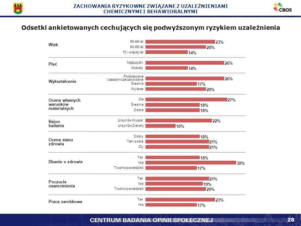 28 Odsetki ankietowanych cechujących się podwyższonym ryzykiem uzależnienia ZACHOWANIA RYZYKOWNE ZWIĄZANE Z UZALEŻNIENIAMI CHEMICZNYMI I BEHAWIORALNYMI 23% 20% 14% 26% 14% 26% 17% 20% 27% 18% 22% 10% 18% 21% 18% 30% 17% 21% 19% 20% 23% 17% 55-59 lat 60-69 lat 70 i więcej lat Mężczyźni Kobiety Podstawowe i zasadnicze zawodowe Średnie Wyższe Złe Średnie Dobre Ursynów Wysoki Ursynów Zielony Dobry Taki sobie Zły Tak Nie Trudno powiedzieć Tak Nie Trudno powiedzieć Tak Nie Wiek Płeć Wykształcenie Ocena własnych warunków materialnych Ocena stanu zdrowia Dbanie o zdrowie Poczucie osamotnienia Praca zarobkowa Rejon badania