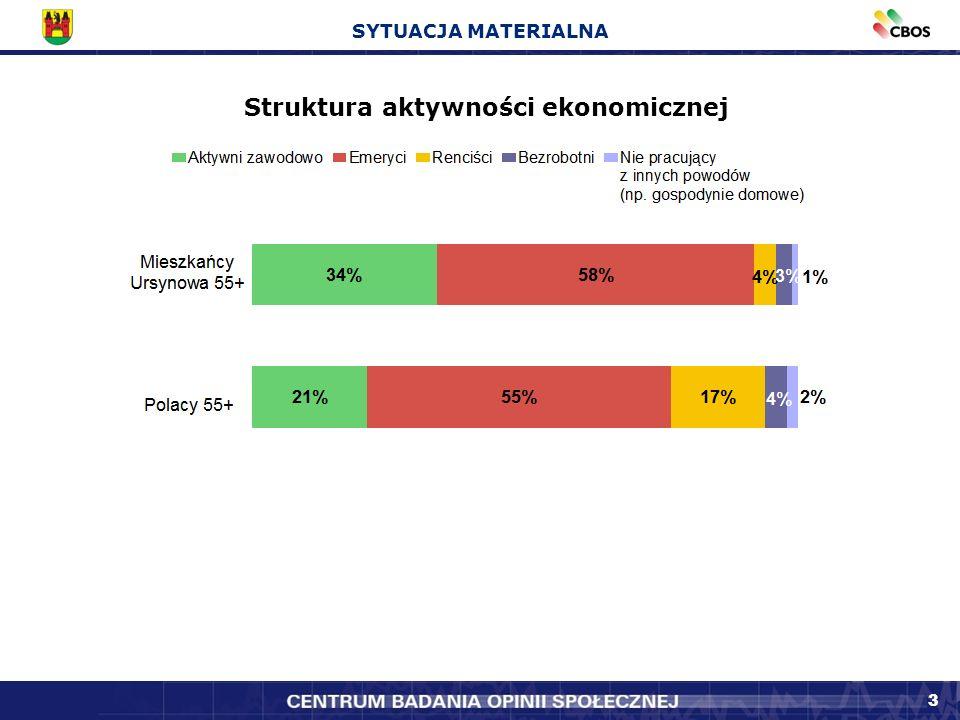 3 SYTUACJA MATERIALNA Struktura aktywności ekonomicznej