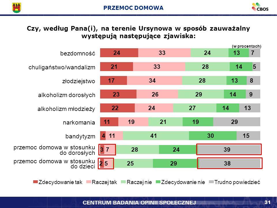 31 Czy, według Pana(i), na terenie Ursynowa w sposób zauważalny występują następujące zjawiska: PRZEMOC DOMOWA