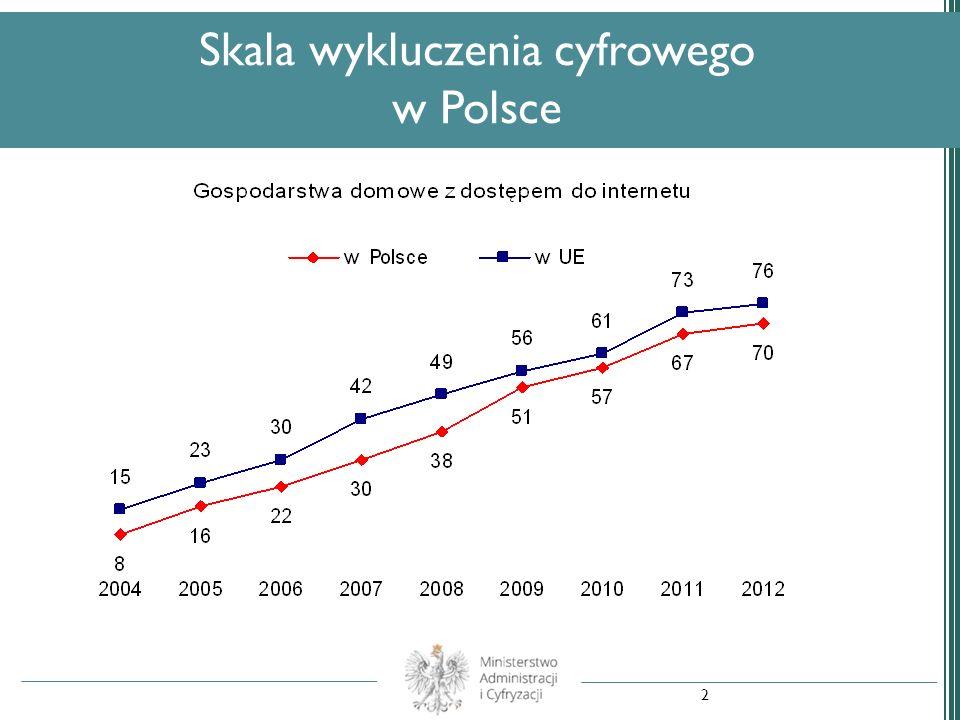 Badanie GUS Niekorzystający z internetu wg grup społecznych w 2012 r.