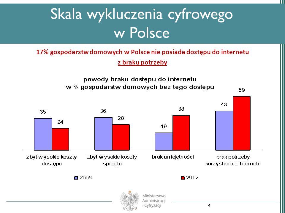 17% gospodarstw domowych w Polsce nie posiada dostępu do internetu z braku potrzeby Skala wykluczenia cyfrowego w Polsce 4