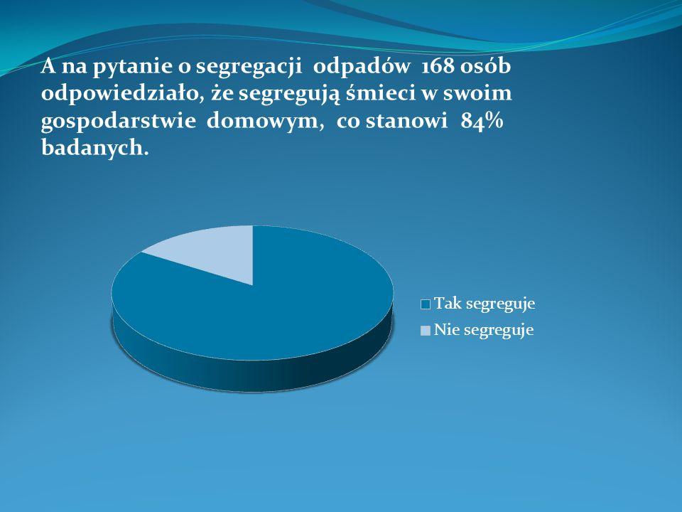 A na pytanie o segregacji odpadów 168 osób odpowiedziało, że segregują śmieci w swoim gospodarstwie domowym, co stanowi 84% badanych.