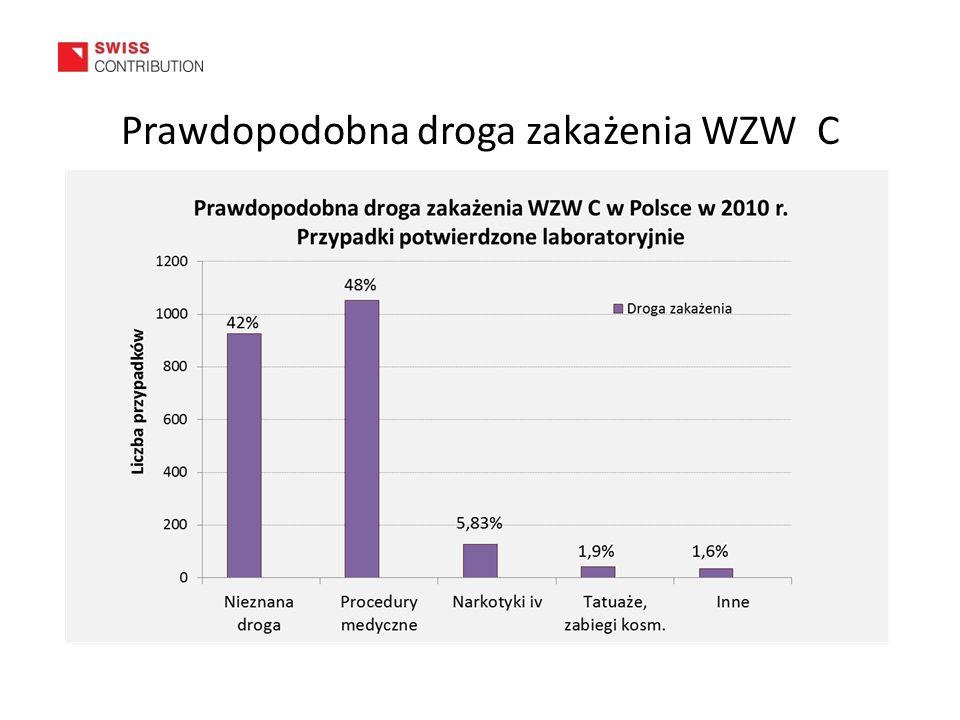 Prawdopodobna droga zakażenia WZW C
