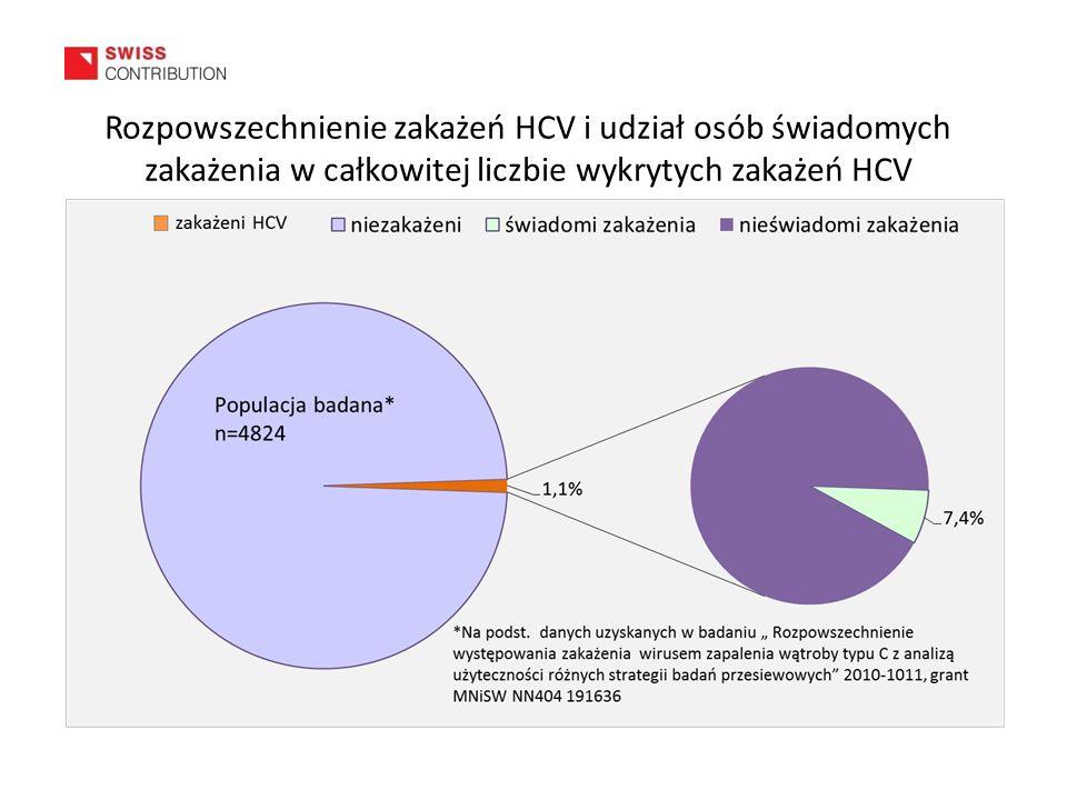Rozpowszechnienie zakażeń HCV i udział osób świadomych zakażenia w całkowitej liczbie wykrytych zakażeń HCV