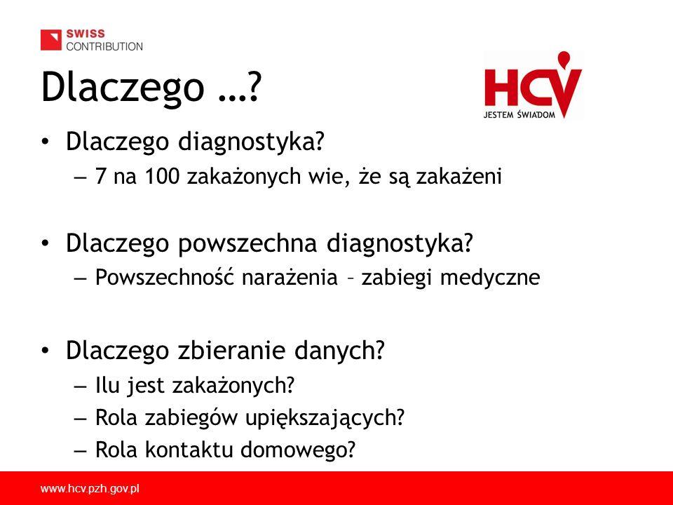 www.hcv.pzh.gov.pl Dlaczego ….Dlaczego diagnostyka.