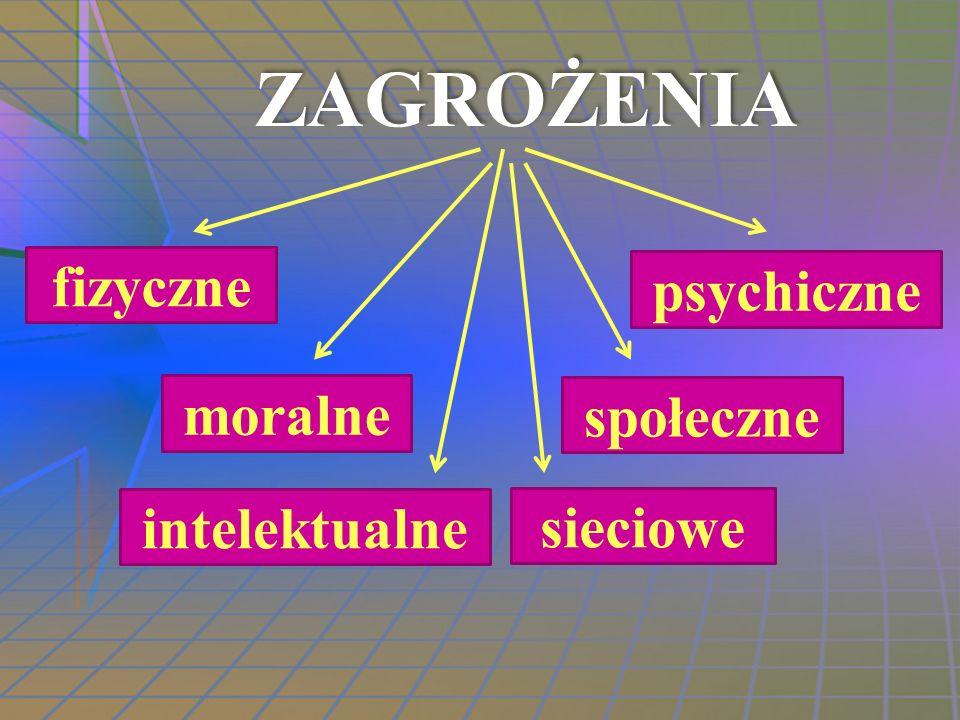 ZAGROŻENIA fizyczne psychiczne moralne intelektualne społeczne sieciowe