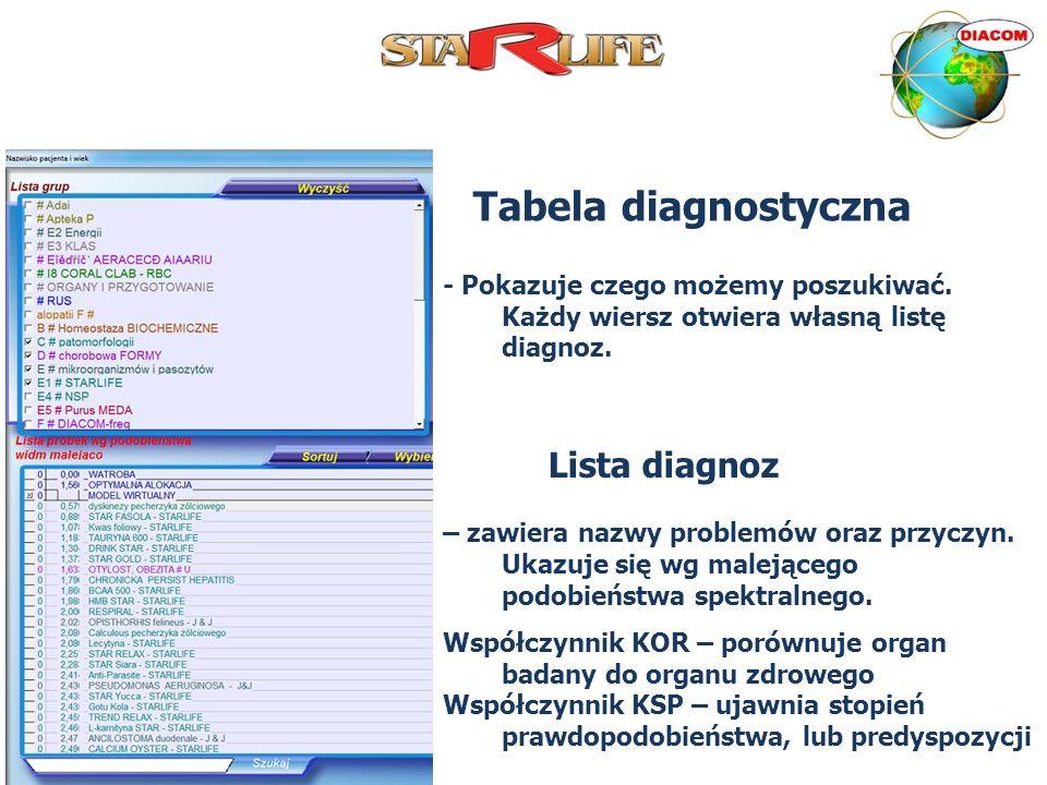 Tabela diagnostyczna - Pokazuje czego możemy poszukiwać. Każdy wiersz otwiera własną listę diagnoz. Lista diagnoz – zawiera nazwy problemów oraz przyc