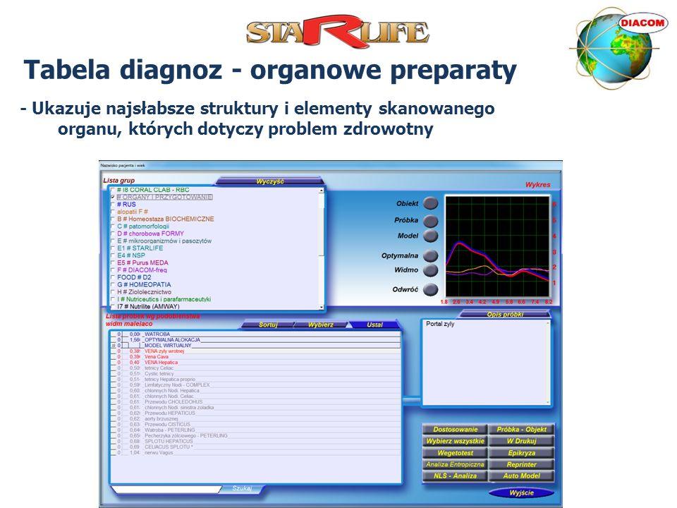 Tabela diagnoz - organowe preparaty - Ukazuje najsłabsze struktury i elementy skanowanego organu, których dotyczy problem zdrowotny