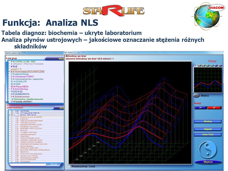 Funkcja: Analiza NLS Tabela diagnoz: biochemia – ukryte laboratorium Analiza płynów ustrojowych – jakościowe oznaczanie stężenia różnych składników