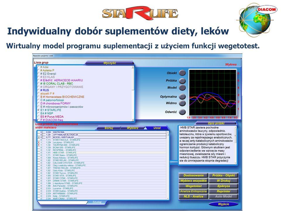 Indywidualny dobór suplementów diety, leków Wirtualny model programu suplementacji z użyciem funkcji wegetotest.
