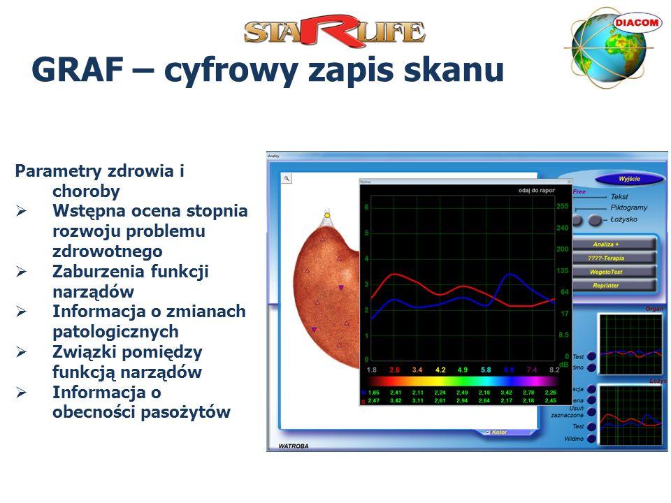 GRAF – cyfrowy zapis skanu Parametry zdrowia i choroby Wstępna ocena stopnia rozwoju problemu zdrowotnego Zaburzenia funkcji narządów Informacja o zmi