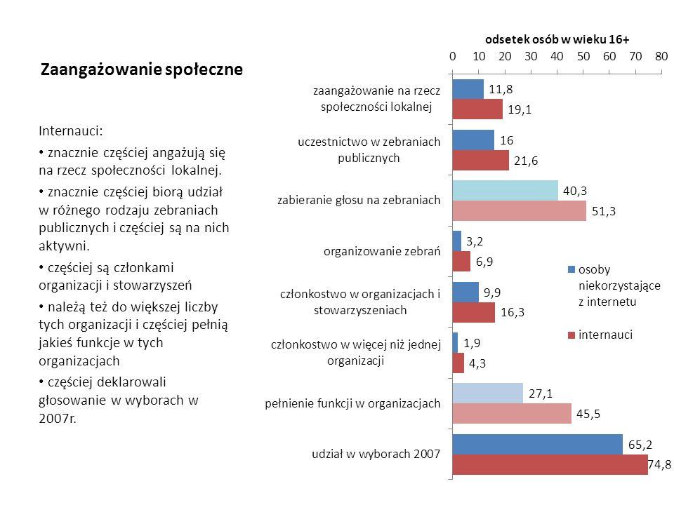 Zaangażowanie społeczne Internauci: znacznie częściej angażują się na rzecz społeczności lokalnej. znacznie częściej biorą udział w różnego rodzaju ze