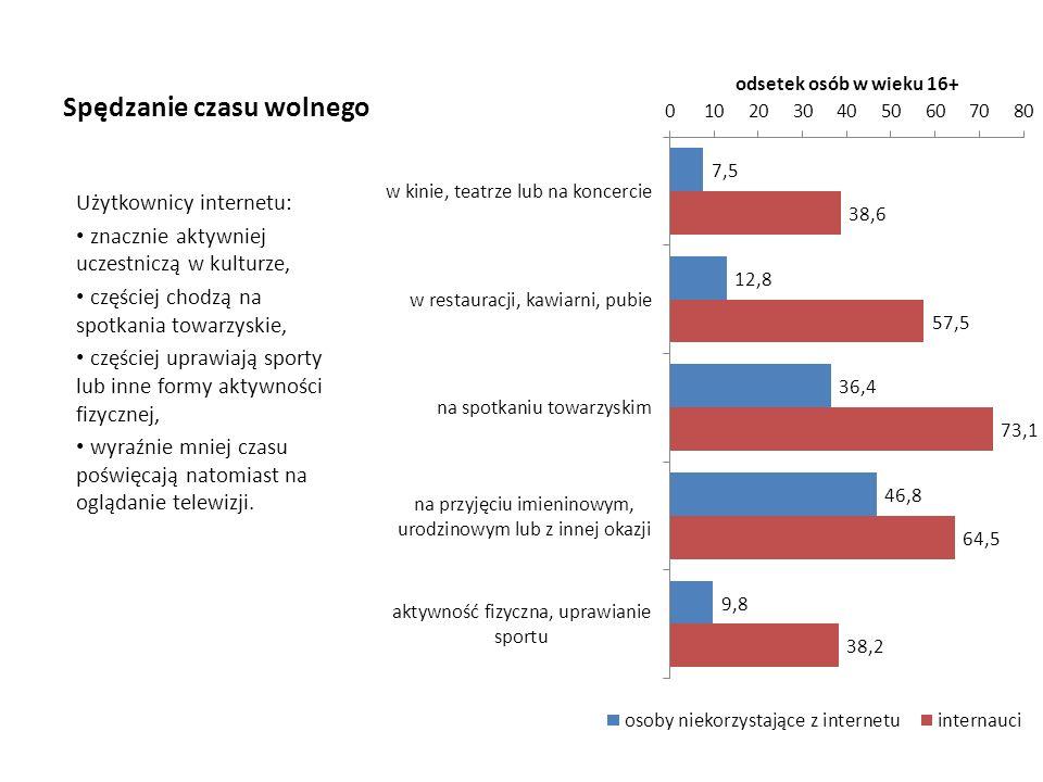 Spędzanie czasu wolnego Użytkownicy internetu: znacznie aktywniej uczestniczą w kulturze, częściej chodzą na spotkania towarzyskie, częściej uprawiają