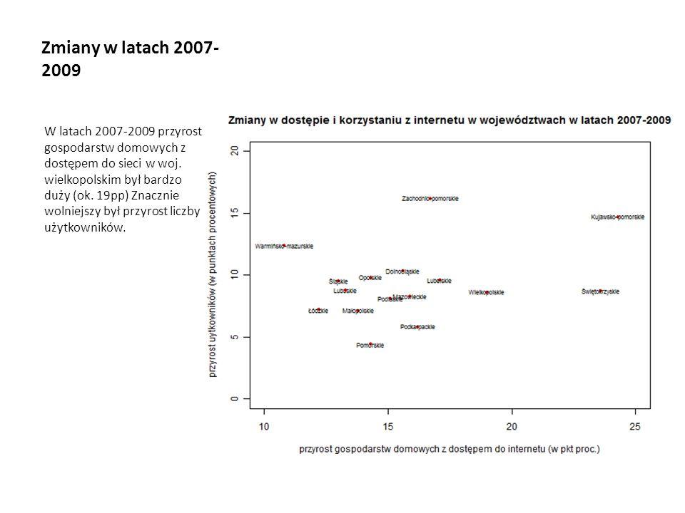 Zmiany w latach 2007- 2009 W latach 2007-2009 przyrost gospodarstw domowych z dostępem do sieci w woj. wielkopolskim był bardzo duży (ok. 19pp) Znaczn