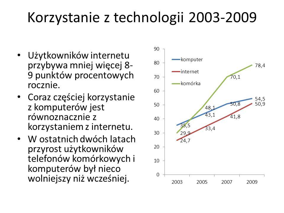 Korzystanie z technologii 2003-2009 Użytkowników internetu przybywa mniej więcej 8- 9 punktów procentowych rocznie. Coraz częściej korzystanie z kompu