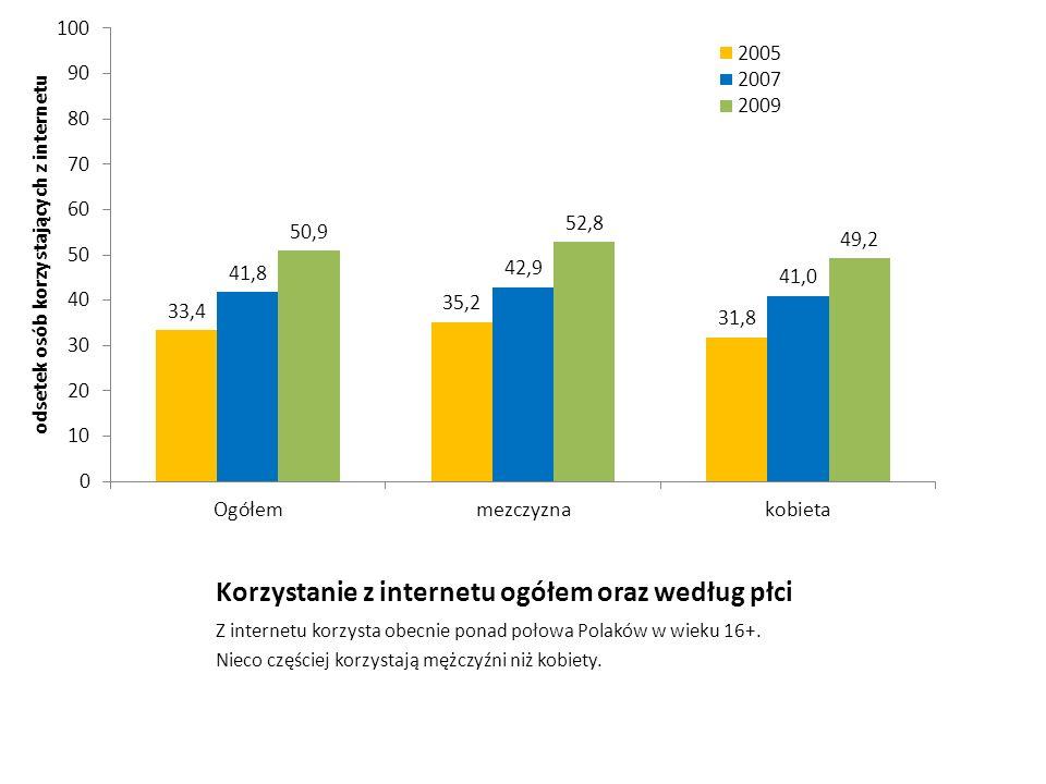 Korzystanie z internetu ogółem oraz według płci Z internetu korzysta obecnie ponad połowa Polaków w wieku 16+. Nieco częściej korzystają mężczyźni niż