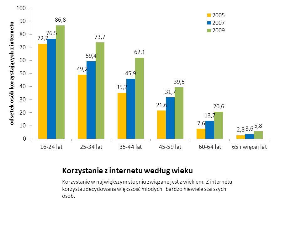 Korzystanie z internetu według wieku Korzystanie w największym stopniu związane jest z wiekiem. Z internetu korzysta zdecydowana większość młodych i b