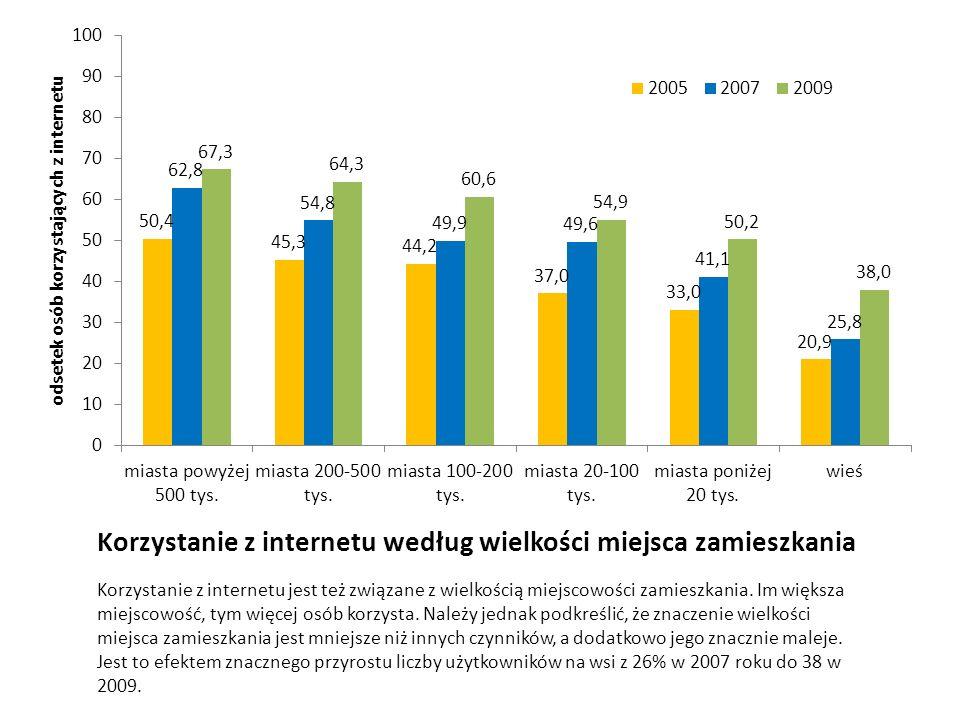 Korzystanie z internetu według wielkości miejsca zamieszkania Korzystanie z internetu jest też związane z wielkością miejscowości zamieszkania. Im wię