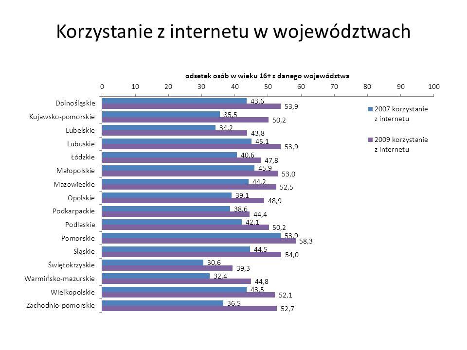 Korzystanie z internetu w województwach