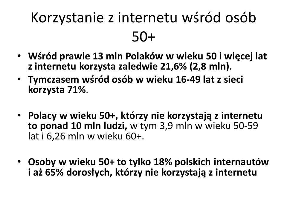 Korzystanie z internetu wśród osób 50+ Wśród prawie 13 mln Polaków w wieku 50 i więcej lat z internetu korzysta zaledwie 21,6% (2,8 mln). Tymczasem wś