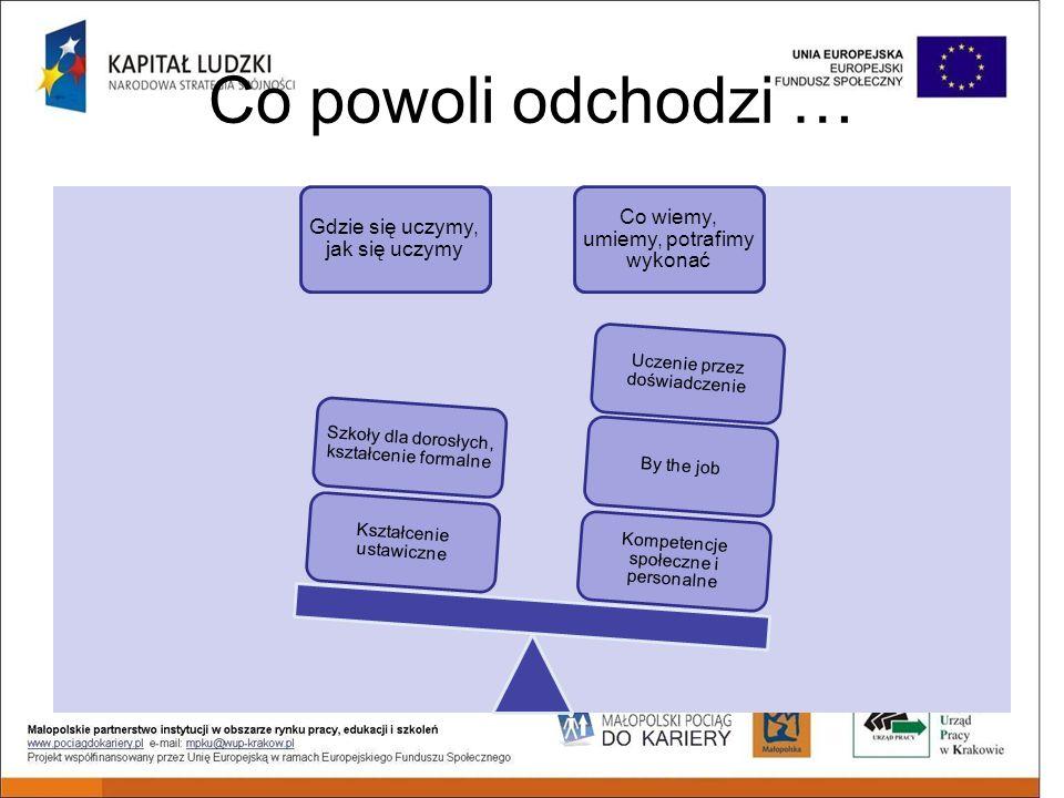 Jaka jest sytuacja w zakresie uczenie się przez całe życie w Polsce i Małopolsce Jakie wyzwania na następny okres programowania »Przedstawi Karolina Fudali