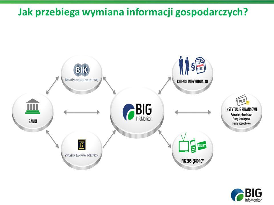Jak przebiega wymiana informacji gospodarczych?