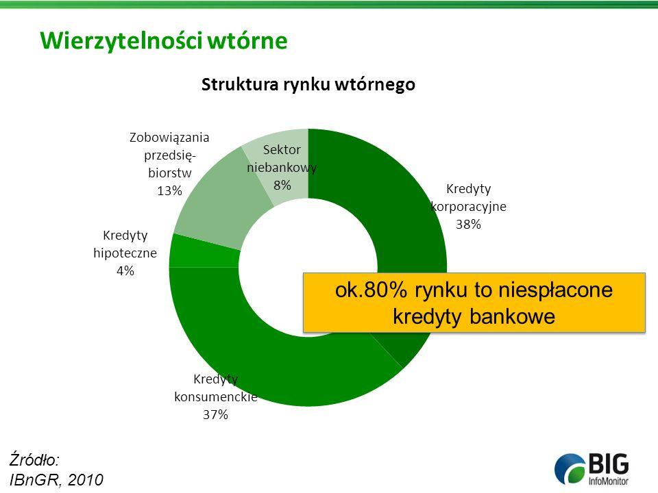 Wierzytelności wtórne Źródło: IBnGR, 2010 ok.80% rynku to niespłacone kredyty bankowe ok.80% rynku to niespłacone kredyty bankowe