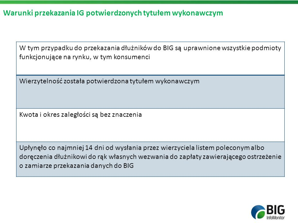 Warunki przekazania IG potwierdzonych tytułem wykonawczym W tym przypadku do przekazania dłużników do BIG są uprawnione wszystkie podmioty funkcjonują