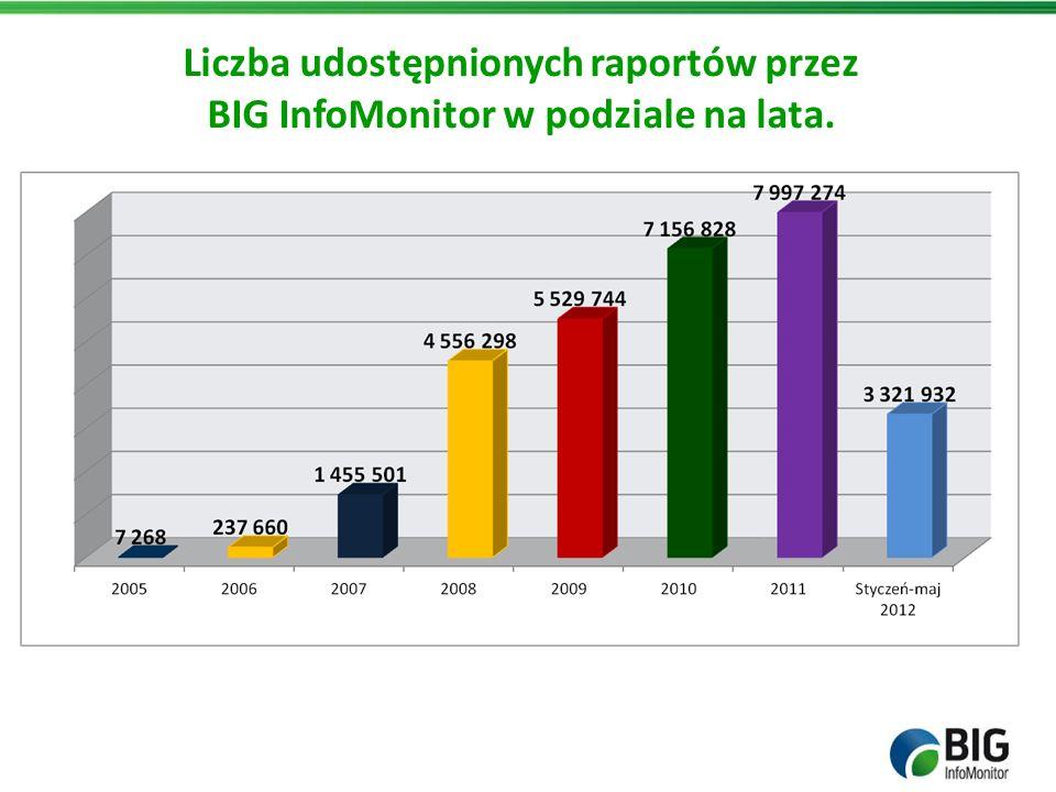 Liczba udostępnionych raportów przez BIG InfoMonitor w podziale na lata.