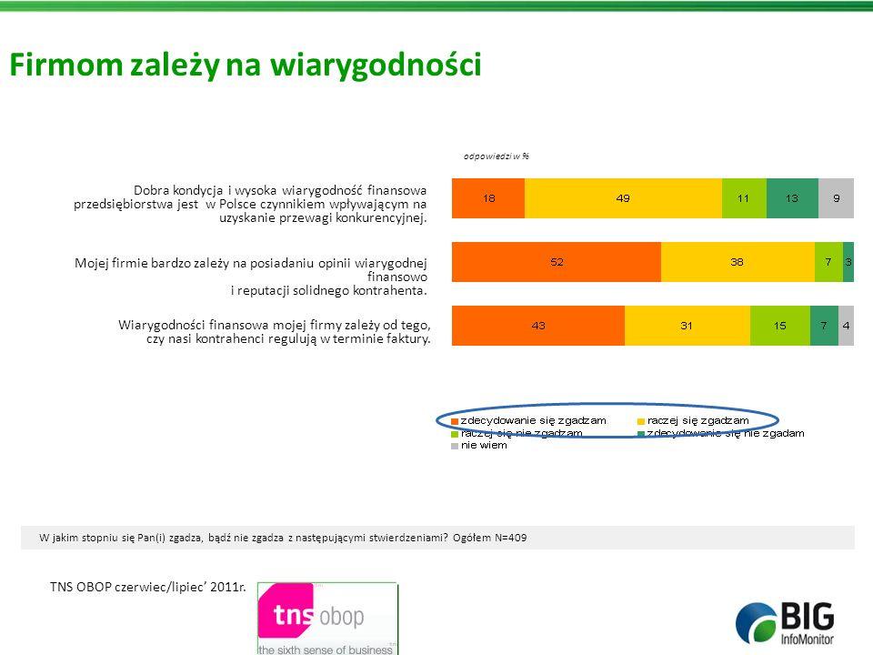 Firmom zależy na wiarygodności Dobra kondycja i wysoka wiarygodność finansowa przedsiębiorstwa jest w Polsce czynnikiem wpływającym na uzyskanie przew