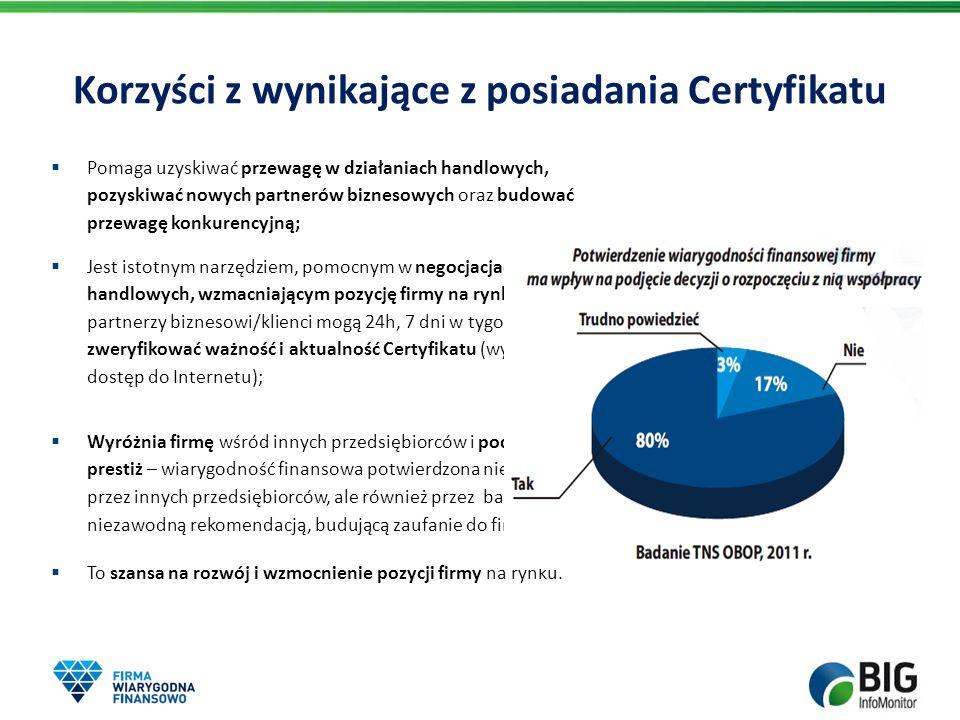 Korzyści z wynikające z posiadania Certyfikatu Pomaga uzyskiwać przewagę w działaniach handlowych, pozyskiwać nowych partnerów biznesowych oraz budowa