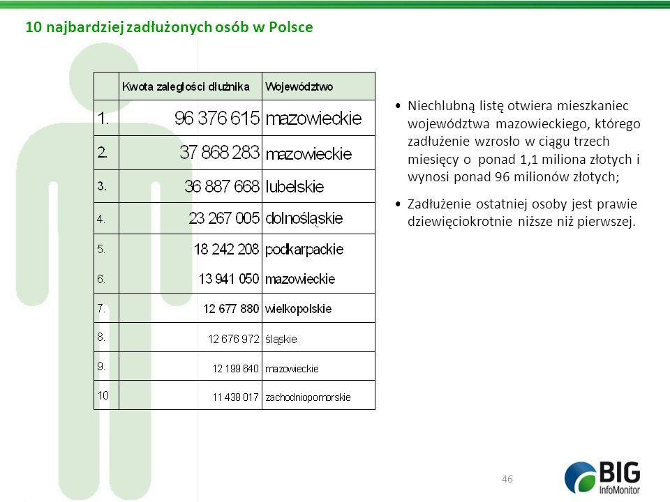 Niechlubną listę otwiera mieszkaniec województwa mazowieckiego, którego zadłużenie wzrosło w ciągu trzech miesięcy o ponad 1,1 miliona złotych i wynos