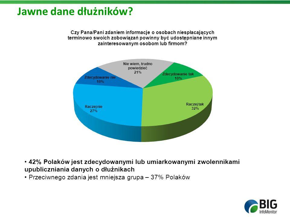 Jawne dane dłużników? 42% Polaków jest zdecydowanymi lub umiarkowanymi zwolennikami upubliczniania danych o dłużnikach Przeciwnego zdania jest mniejsz