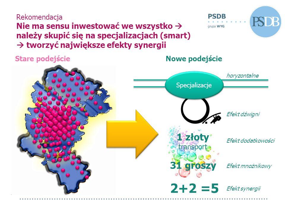 Rekomendacja Nie ma sensu inwestować we wszystko należy skupić się na specjalizacjach (smart) tworzyć największe efekty synergii Specjalizacje Stare p