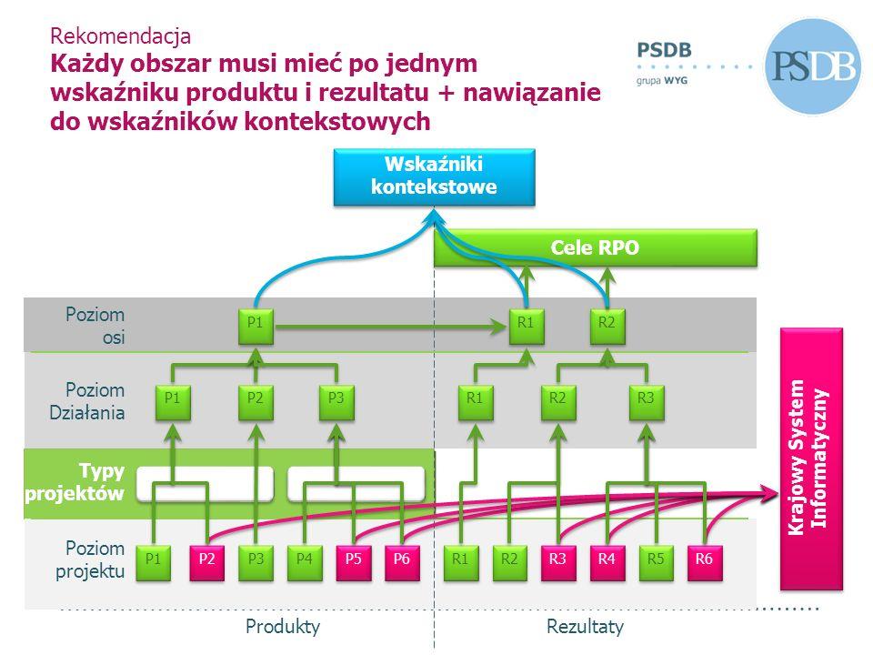 Rekomendacja Każdy obszar musi mieć po jednym wskaźniku produktu i rezultatu + nawiązanie do wskaźników kontekstowych Typy projektów P1 P2 P3 P4 P5 P6