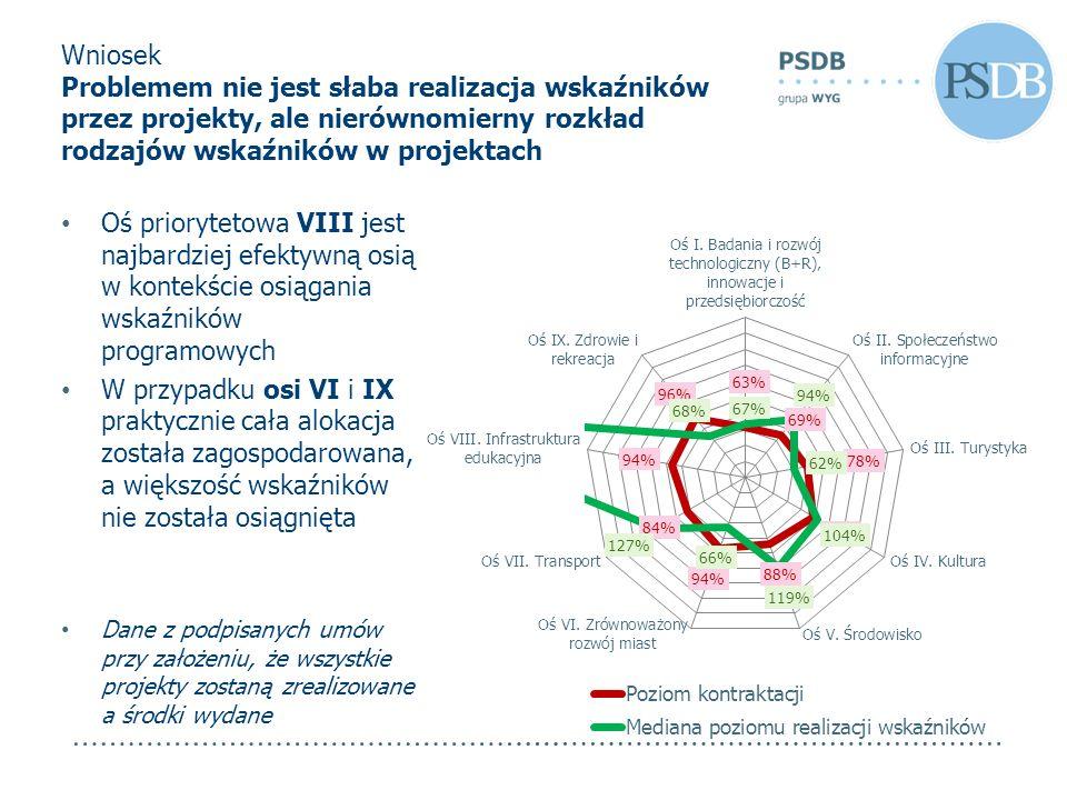Wniosek Problemem nie jest słaba realizacja wskaźników przez projekty, ale nierównomierny rozkład rodzajów wskaźników w projektach Oś priorytetowa VII