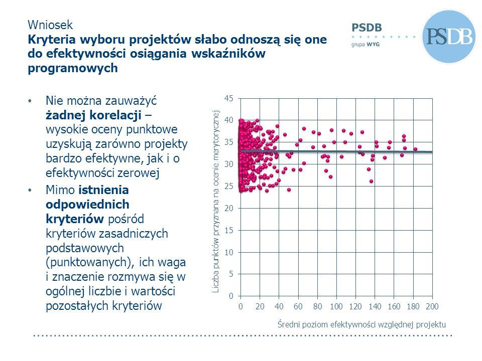 Wniosek Kryteria wyboru projektów słabo odnoszą się one do efektywności osiągania wskaźników programowych Nie można zauważyć żadnej korelacji – wysoki