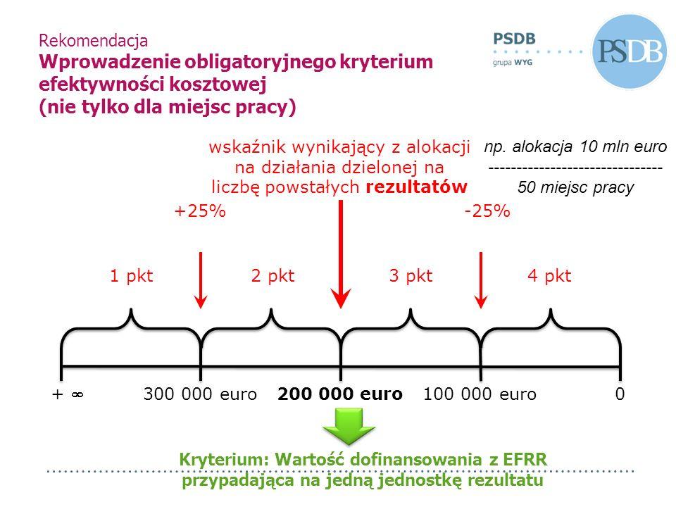 Rekomendacja Wprowadzenie obligatoryjnego kryterium efektywności kosztowej (nie tylko dla miejsc pracy) + 0 100 000 euro300 000 euro200 000 euro 1 pkt