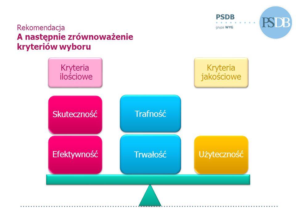 Rekomendacja A następnie zrównoważenie kryteriów wyboru Kryteria ilościowe Kryteria jakościowe UżytecznośćEfektywnośćSkuteczność Trafność Trwałość
