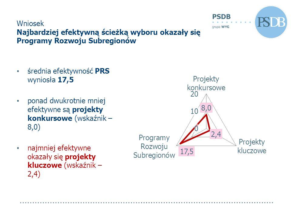 Wniosek Najbardziej efektywną ścieżką wyboru okazały się Programy Rozwoju Subregionów średnia efektywność PRS wyniosła 17,5 ponad dwukrotnie mniej efe