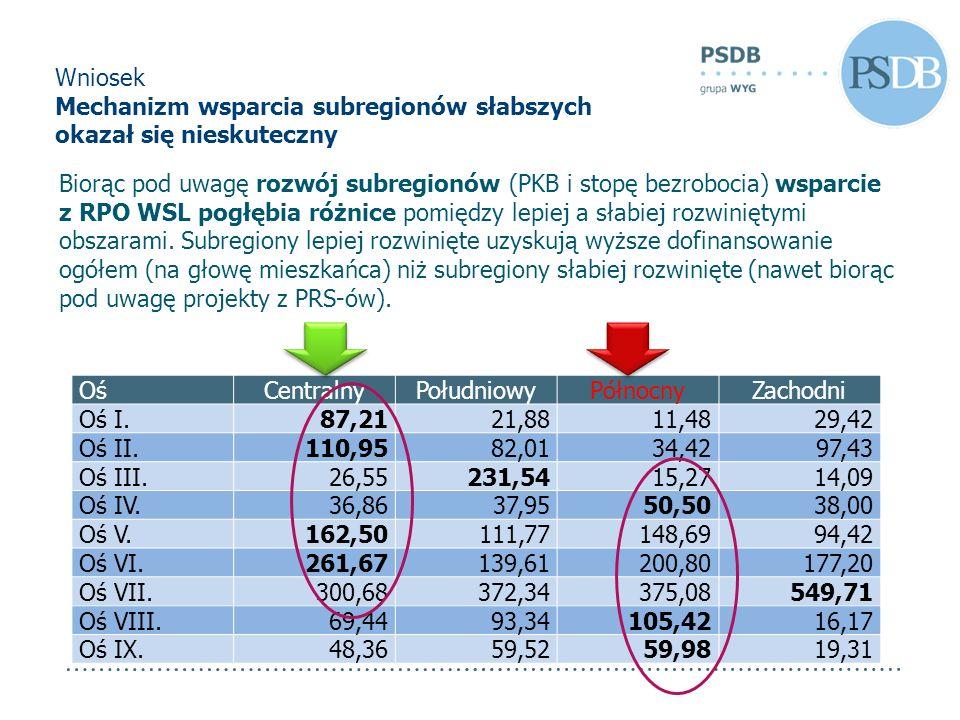Wniosek Mechanizm wsparcia subregionów słabszych okazał się nieskuteczny OśCentralnyPołudniowyPółnocnyZachodni Oś I.87,2121,8811,4829,42 Oś II.110,958