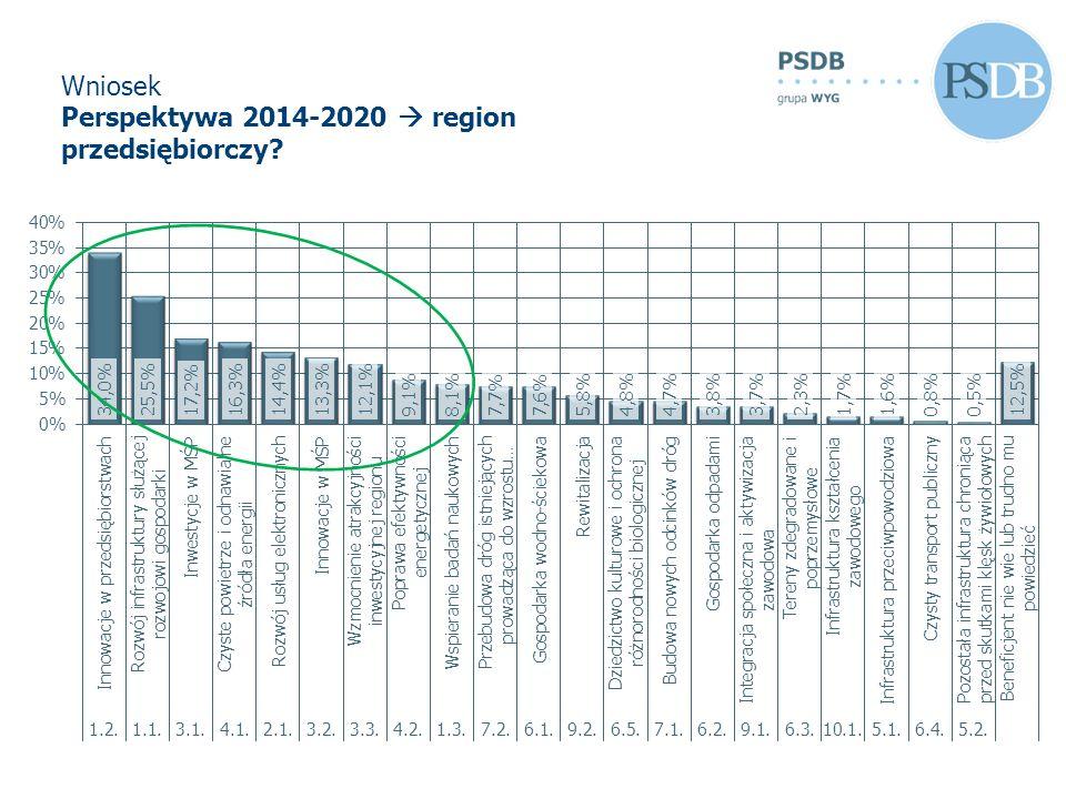Wniosek Perspektywa 2014-2020 region przedsiębiorczy?