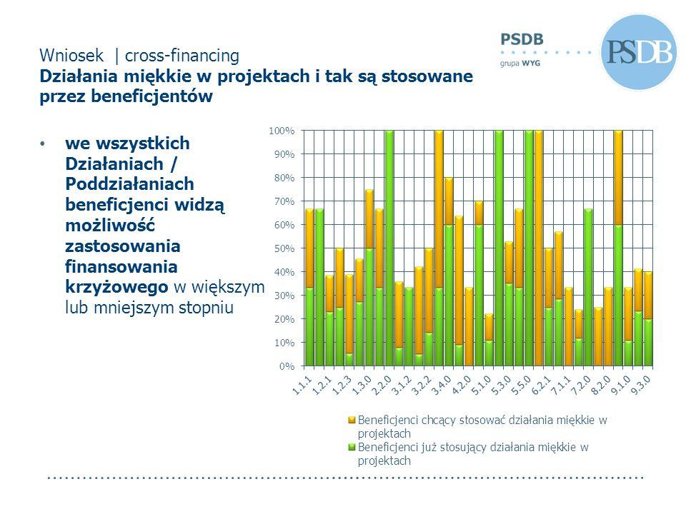 Wniosek | cross-financing Działania miękkie w projektach i tak są stosowane przez beneficjentów we wszystkich Działaniach / Poddziałaniach beneficjenc