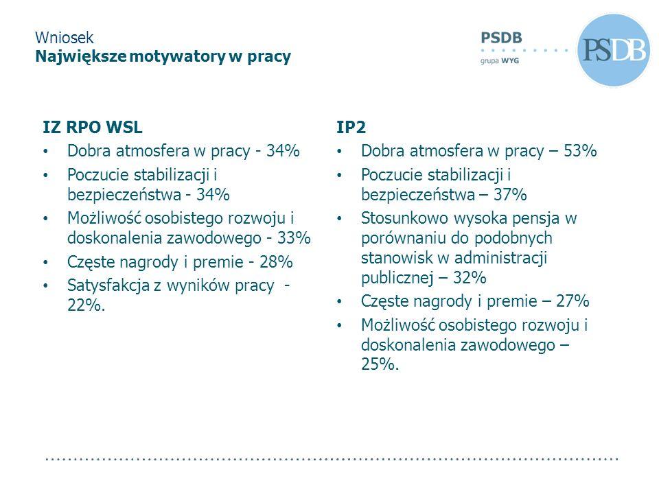 IZ RPO WSL Dobra atmosfera w pracy - 34% Poczucie stabilizacji i bezpieczeństwa - 34% Możliwość osobistego rozwoju i doskonalenia zawodowego - 33% Czę